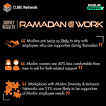 LinkedIn Article: Ramadan Initiatives - Do They Hold Water?  (Review of Ramadan at Work Survey Results) thumbnail